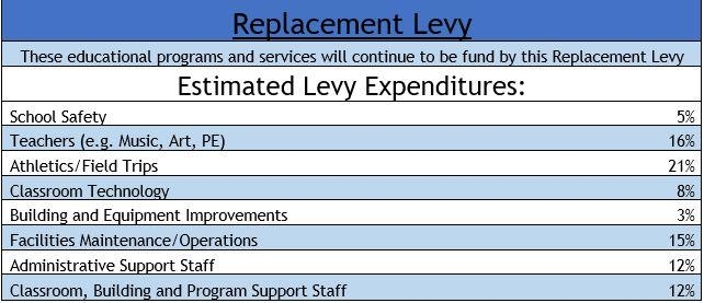 Estimated Levy Expenditures