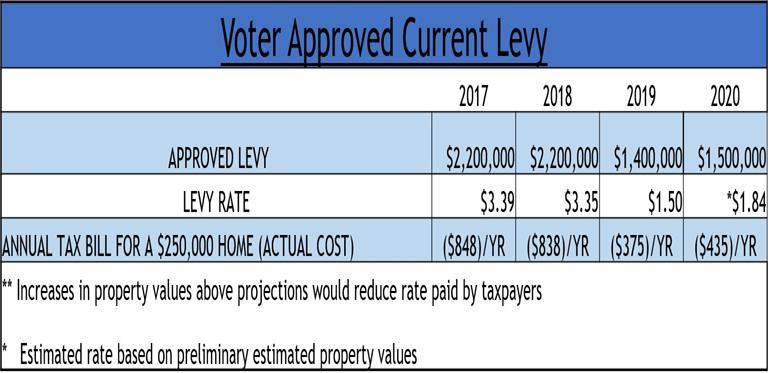 Voter Approved Current Levy
